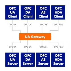 Imagén: OPC a OPC UA