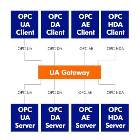 OPC Tunnelling / OPC a OPC UA