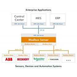 OPC UA Modbus Server
