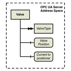 OPC UA Server: Data Modelling
